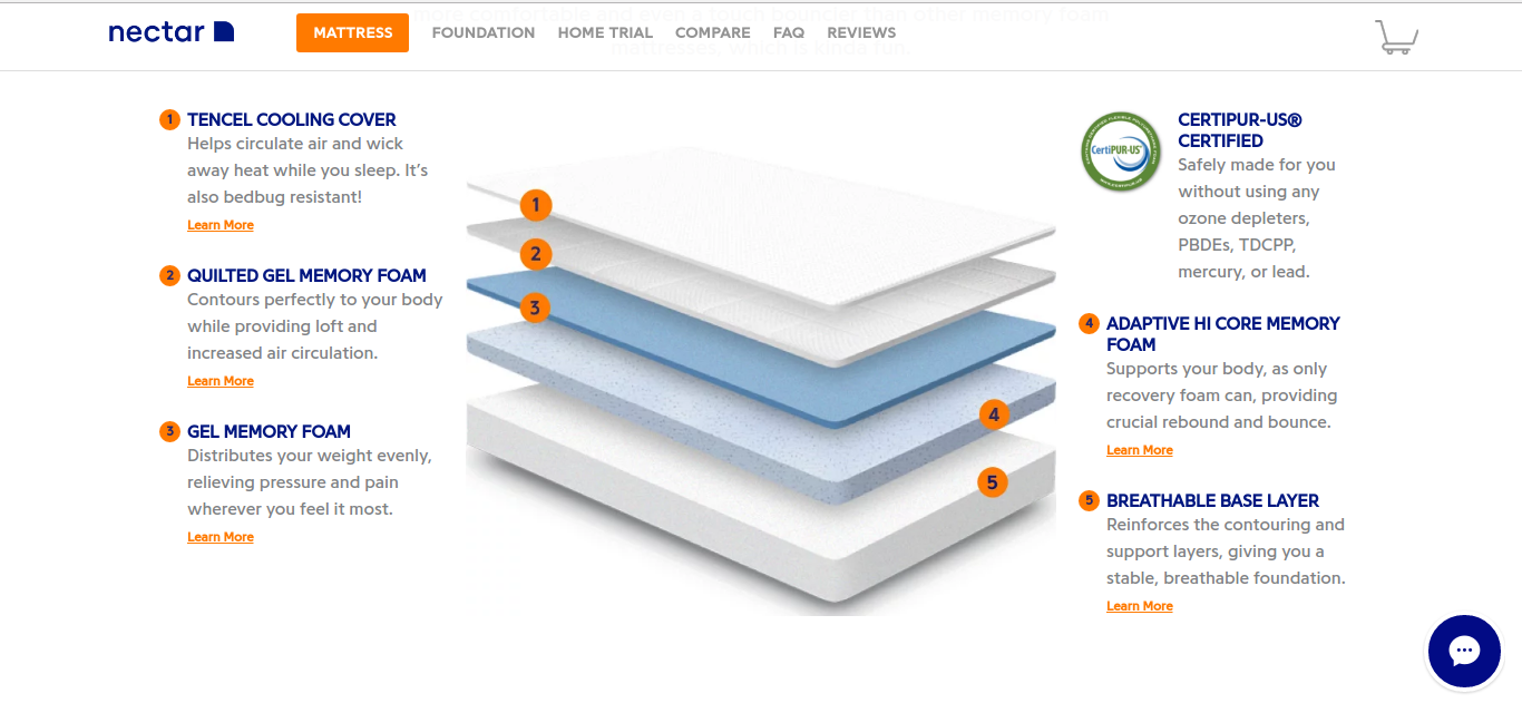 Nectar's organic mattress components
